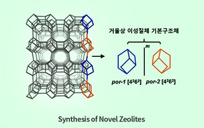 Synthesis of Novel Zeolites