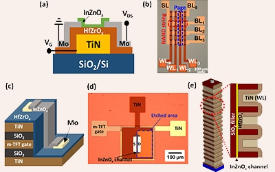 CMOS-compatible 3D Ferroelectric Memory with Ultralow Power and High Speed