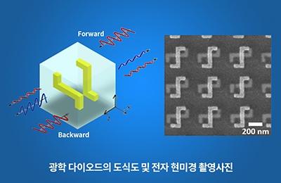 기계・화공 노준석 교수팀, 비대칭 메타물질 이용해 선편광 광학 다이오드 개발